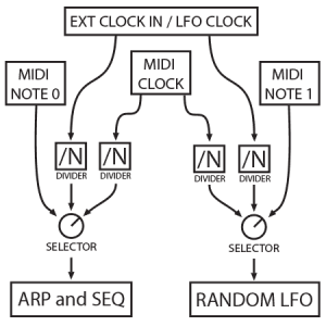 clock-flow