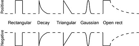 pulseshapes